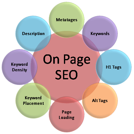 What Are The Steps To Include In SEO On Page Audit In 2018?
