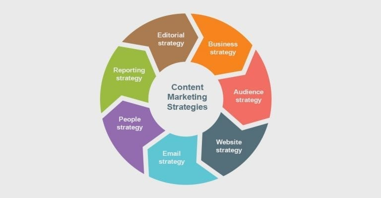 Content Marketing Strategies You Can't Miss In 2018